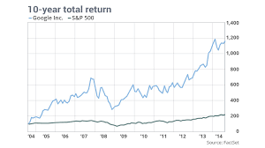 Google Is Still A Growth Stock On Its 10 Year Anniversary