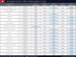 Delta Skymiles Chart Deltas Missing Award Chart Is The Death Of Aspirational Travel