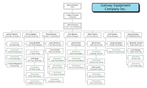 Manufacturing Company Organizational Chart In 2019