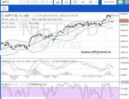 Free Live Nifty Charts With Technical Indicators Where Can I Get Nifty Future Live Chart So That I Can Trade