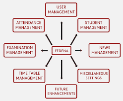 open source student information system   fedenafedena block diagram projectfedena