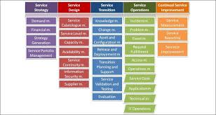 itil process itil project management college paper service