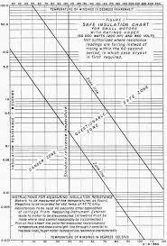 Motor Resistance Chart Keeping Motor Windings Dry