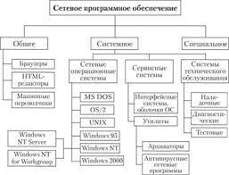 Программное обеспечение компьютерных сетей Сетевые операционные  Состав сетевого программного обеспечения компьютерных сетей