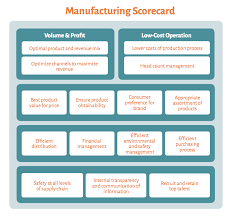 Score Card Template A Full Balanced Scorecard Example Including 6 Templates