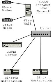 home network configuration router diagram network at Typical Home Network Diagram