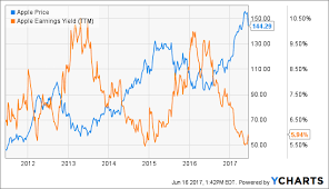 Apple Stock Value Chart Apple Time To Exit Apple Inc Nasdaq Aapl Seeking Alpha