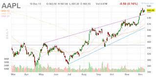 Reading Stock Charts Stock Charts Usdchfchart Com