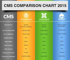Wordpress Comparison Chart Cms Comparison Chart Ontarget