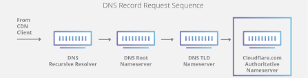 What Is Dns How Dns Works Cloudflare
