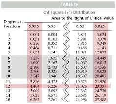 Chi Square Critical Value Chart Chapter 9