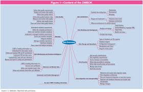 Cisa Org Chart Is Audit Basics Data Management Body Of Knowledge A Summary