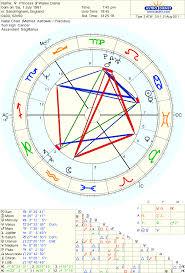 Diana Spencer Natal Chart 75 High Quality Natal Chart Lady Diana