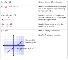 rewriting standard form equations in slope intercept form