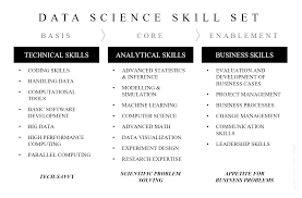 01 data scientist skill set d4t4science com data scientist skill set