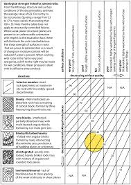 Geological Strength Index Chart Highlighting The Range Of