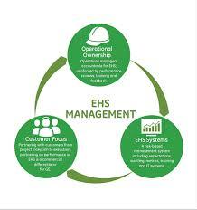 ehs program management ge sustainability about ge sustainability