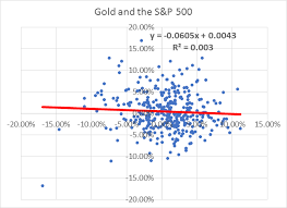 Gold Rate Of Return Chart Are Gold And Gold Miners A Good Bear Market Hedge Seeking