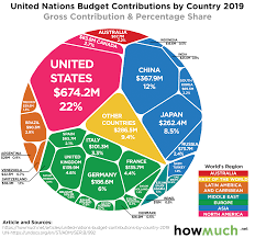 Nato Funding Chart Visualize The Worlds Funding For The United Nations