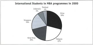 Ielts Writing Task 1 International Students In Mba