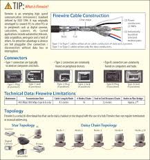 similiar firewire connector types chart keywords ieee 1394 firewire