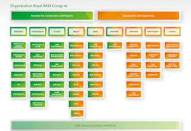 Organisation Koninklijke Bam Groep Royal Bam Group