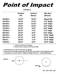 Shotgun Spread Pattern Chart Point Of Impact