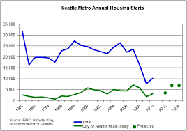 Housing Starts Chart April 2012 Build The City
