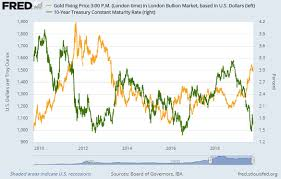 Gold Prices Extend Bond Sell Off Plunge Stock Markets Defy