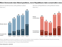 Political Party Chart Americas Political Divisions In 5 Charts Pew Research Center
