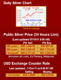 Gold Price Malaysia Chart Invest Silver Malaysia Tag Archive Troy Ounce
