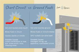 short circuit vs ground fault short circuit ground fault difference