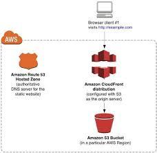 Hosting Static Websites on AWS