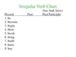 Be Verbs Chart Ppt Irregular Verb Chart Powerpoint Presentation Free