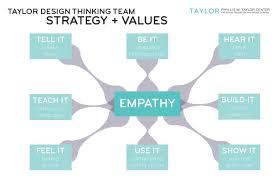 Reframing Design Thinking Rethinking Reframing Empathy Based Model For Design