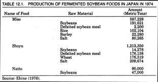 How To Make Soy Sauce With Production Process And Flow