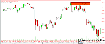 How To Identify Supply And Demand Zones On A Chart How To Easily Draw Supply And Demand Zones