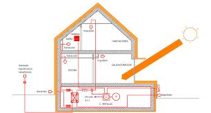 Charla sobre casas pasivas (Passivhaus) | Comunidad ISM