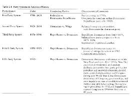The Federalists Vs The Republicans Chart The Party Battle In America
