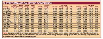 Rifle Trajectory Chart 6 5 Creedmoor Ballistics Comparison Chart Reloading Ammo