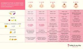 Starting Baby On Solids Chart Essential Tools For Baby Solid Food Introduction Cooking