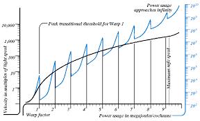 Star Trek Warp Speed Chart Why Is There A Warp Barrier At Warp 9 1 And Not At Warp 9 0