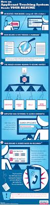 Resume Tracking Infographic How An Applicant Tracking System Reads Your Resume