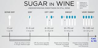 Red Wine Sweetness Chart Red Wine