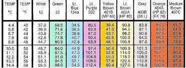 134a Refrigerant Pt Chart Bedowntowndaytona Com