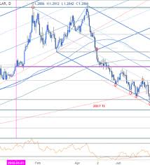 Gbp Usd Price Analysis British Pound Testing Downtrend