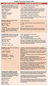 Complete Blood Count Cbc Nursing Labs Medical Assistant