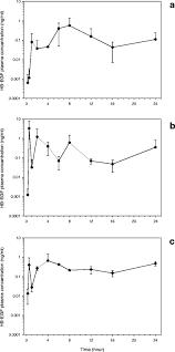 Harlan Sprague Dawley Growth Chart Toxicokinetic Study Of Recombinant Human Heparin Binding