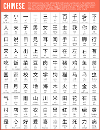 Chinese Number Chart 100 Basic Chinese Characters Usefulcharts