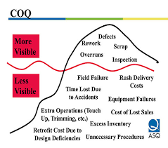 Fastco Case Study Cost Of Poor Quality As A Percent Of Sales